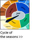 To the Cycle of the seasons